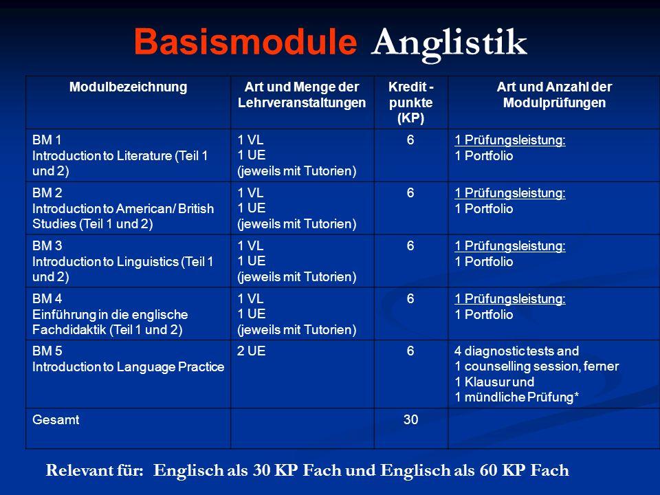 Basismodule Anglistik Relevant für: Englisch als 30 KP Fach und Englisch als 60 KP Fach ModulbezeichnungArt und Menge der Lehrveranstaltungen Kredit - punkte (KP) Art und Anzahl der Modulprüfungen BM 1 Introduction to Literature (Teil 1 und 2) 1 VL 1 UE (jeweils mit Tutorien) 61 Prüfungsleistung: 1 Portfolio BM 2 Introduction to American/ British Studies (Teil 1 und 2) 1 VL 1 UE (jeweils mit Tutorien) 61 Prüfungsleistung: 1 Portfolio BM 3 Introduction to Linguistics (Teil 1 und 2) 1 VL 1 UE (jeweils mit Tutorien) 61 Prüfungsleistung: 1 Portfolio BM 4 Einführung in die englische Fachdidaktik (Teil 1 und 2) 1 VL 1 UE (jeweils mit Tutorien) 61 Prüfungsleistung: 1 Portfolio BM 5 Introduction to Language Practice 2 UE64 diagnostic tests and 1 counselling session, ferner 1 Klausur und 1 mündliche Prüfung* Gesamt30