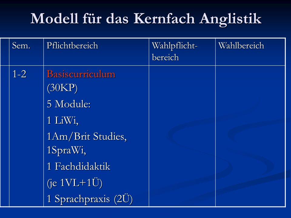 Modell für das Kernfach Anglistik Sem.Pflichtbereich Wahlpflicht- bereich Wahlbereich 1-2 Basiscurriculum (30KP) 5 Module: 1 LiWi, 1Am/Brit Studies, 1SpraWi, 1 Fachdidaktik (je 1VL+1Ü) 1 Sprachpraxis (2Ü)