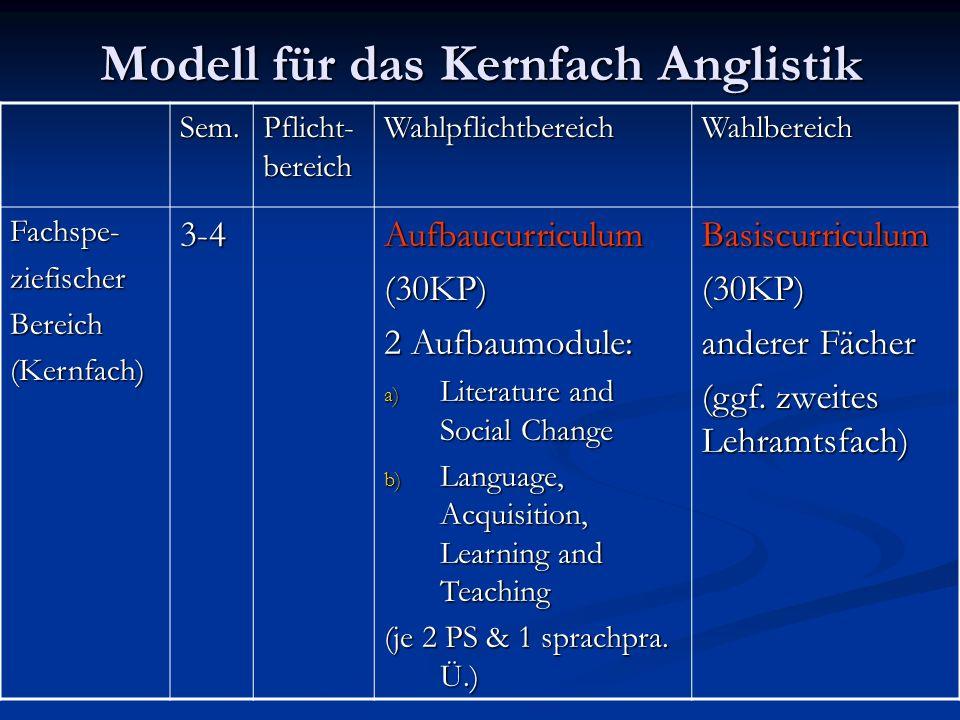 Modell für das Kernfach Anglistik Sem.