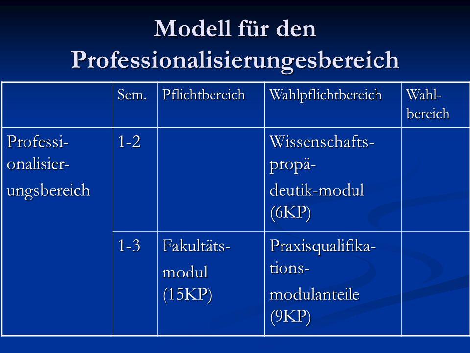Modell für den Professionalisierungesbereich Sem.PflichtbereichWahlpflichtbereich Wahl- bereich Professi- onalisier- ungsbereich1-2 Wissenschafts- propä- deutik-modul (6KP) 1-3Fakultäts- modul (15KP) Praxisqualifika- tions- modulanteile (9KP)