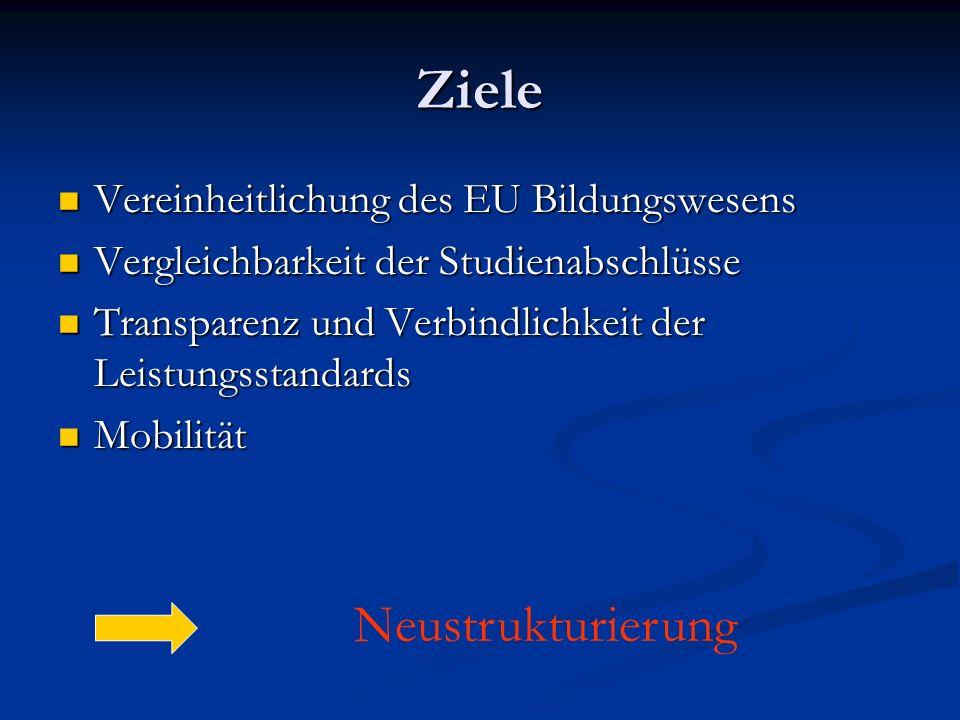 Ziele Vereinheitlichung des EU Bildungswesens Vereinheitlichung des EU Bildungswesens Vergleichbarkeit der Studienabschlüsse Vergleichbarkeit der Studienabschlüsse Transparenz und Verbindlichkeit der Leistungsstandards Transparenz und Verbindlichkeit der Leistungsstandards Mobilität Mobilität Neustrukturierung