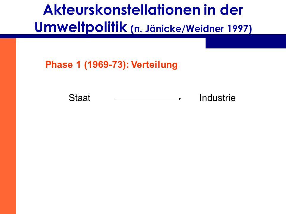 Akteurskonstellationen in der Umweltpolitik (n. Jänicke/Weidner 1997) Phase 1 (1969-73): Verteilung StaatIndustrie