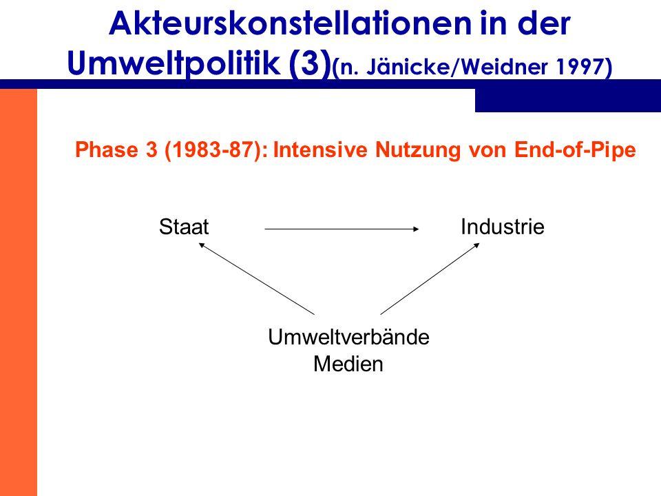 Akteurskonstellationen in der Umweltpolitik (3) (n. Jänicke/Weidner 1997) Phase 3 (1983-87): Intensive Nutzung von End-of-Pipe Staat Industrie Umweltv