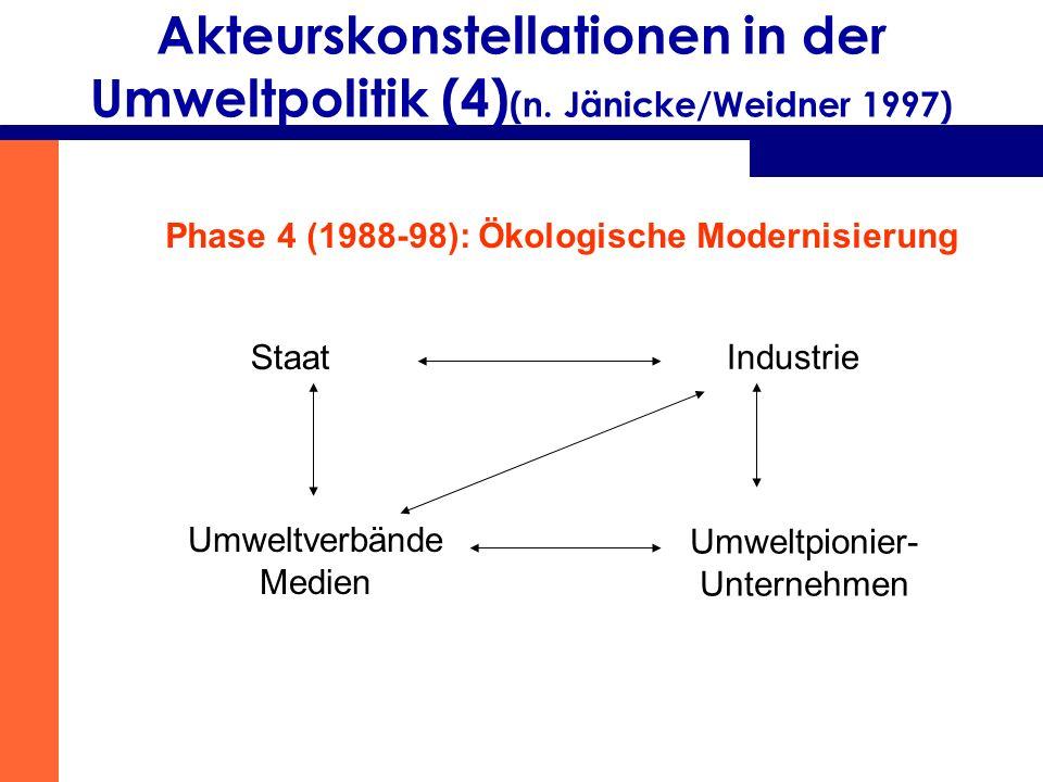 Akteurskonstellationen in der Umweltpolitik (4) (n. Jänicke/Weidner 1997) Phase 4 (1988-98): Ökologische Modernisierung Staat Industrie Umweltverbände