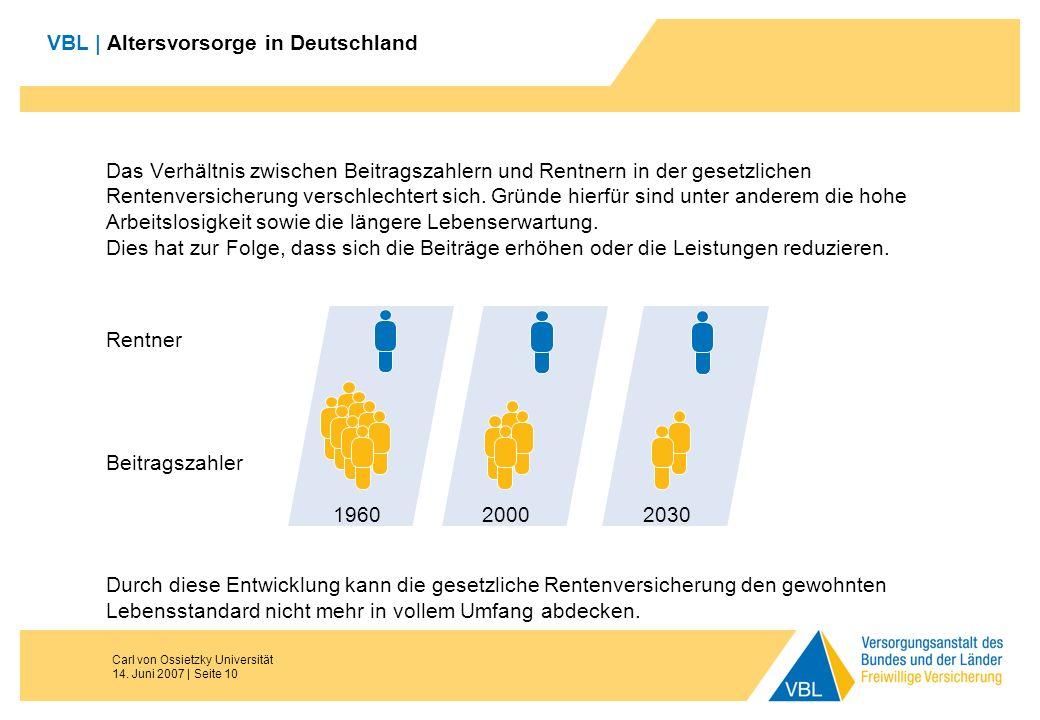 Carl von Ossietzky Universität 14. Juni 2007 | Seite 10 VBL | Altersvorsorge in Deutschland Das Verhältnis zwischen Beitragszahlern und Rentnern in de