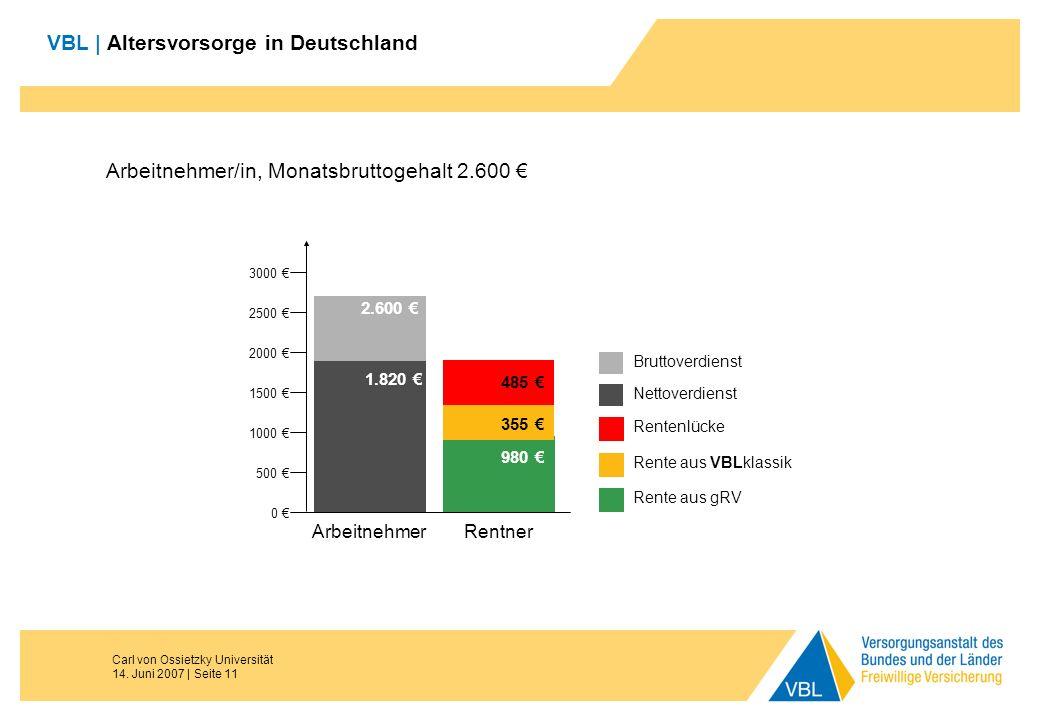 Carl von Ossietzky Universität 14. Juni 2007 | Seite 11 VBL | Altersvorsorge in Deutschland Arbeitnehmer/in, Monatsbruttogehalt 2.600 1.820 980 Brutto