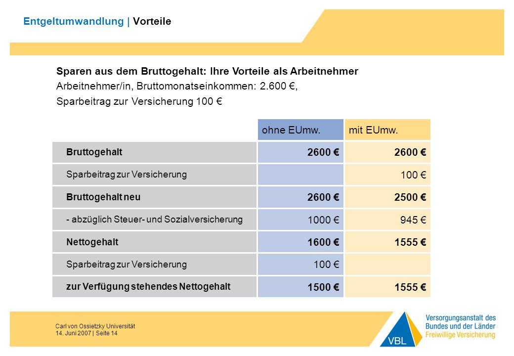 Carl von Ossietzky Universität 14. Juni 2007 | Seite 14 Entgeltumwandlung | Vorteile ohne EUmw.mit EUmw. Bruttogehalt 2600 Sparbeitrag zur Versicherun