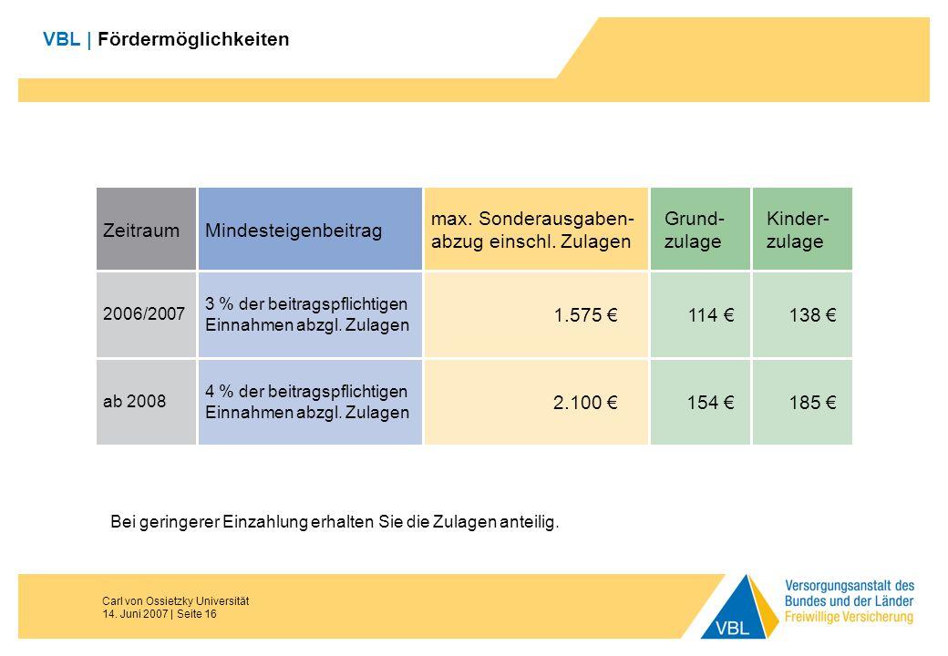 Carl von Ossietzky Universität 14. Juni 2007 | Seite 16 VBL | Fördermöglichkeiten ZeitraumMindesteigenbeitrag max. Sonderausgaben- abzug einschl. Zula