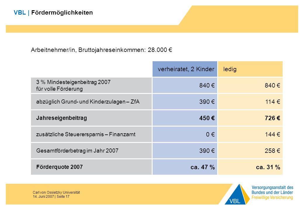 Carl von Ossietzky Universität 14. Juni 2007 | Seite 17 VBL | Fördermöglichkeiten Arbeitnehmer/in, Bruttojahreseinkommen: 28.000 3 % Mindesteigenbeitr
