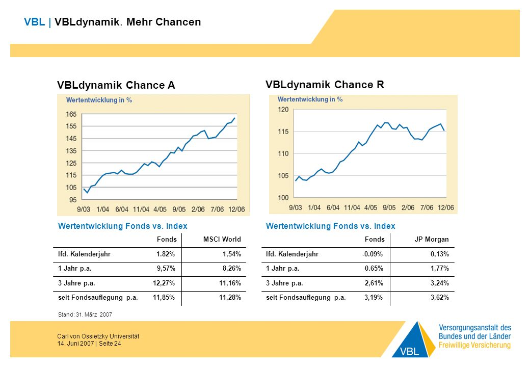 Carl von Ossietzky Universität 14. Juni 2007 | Seite 24 VBL | VBLdynamik. Mehr Chancen VBLdynamik Chance A VBLdynamik Chance R Stand: 31. März 2007 3,