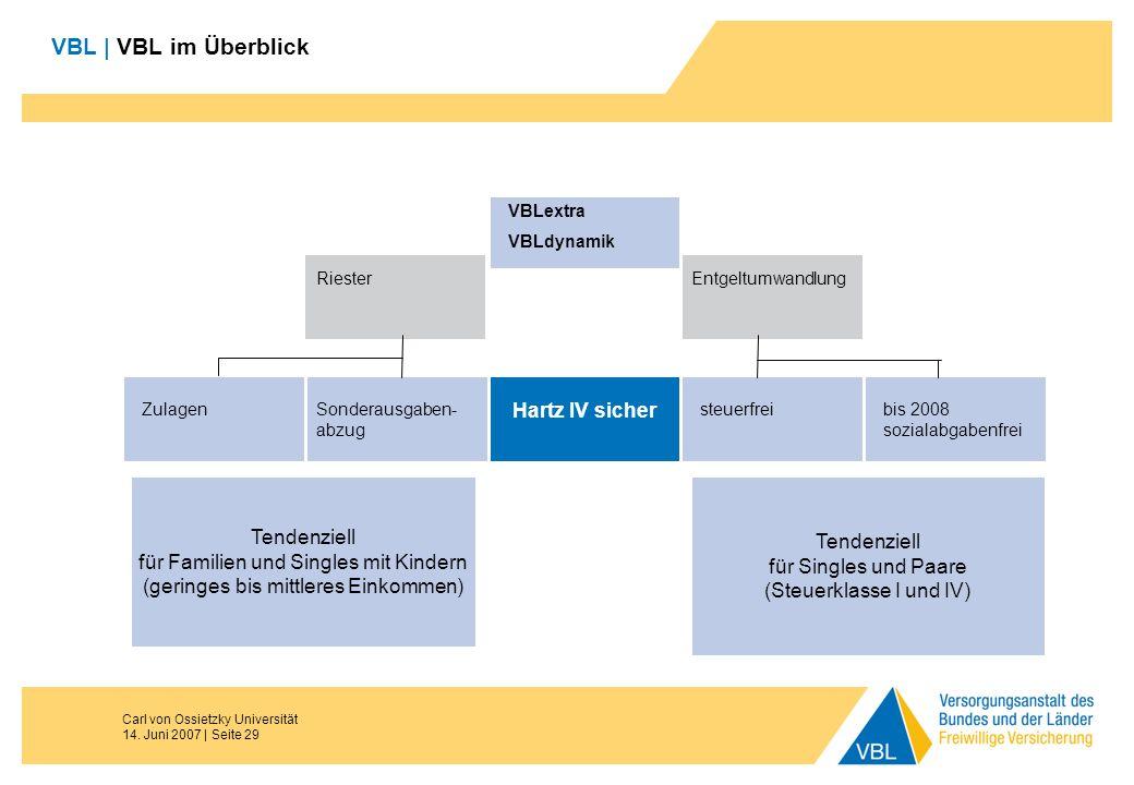 Carl von Ossietzky Universität 14. Juni 2007 | Seite 29 Riester VBLextra VBLdynamik Entgeltumwandlung Sonderausgaben- abzug Zulagen Hartz IV sicher st