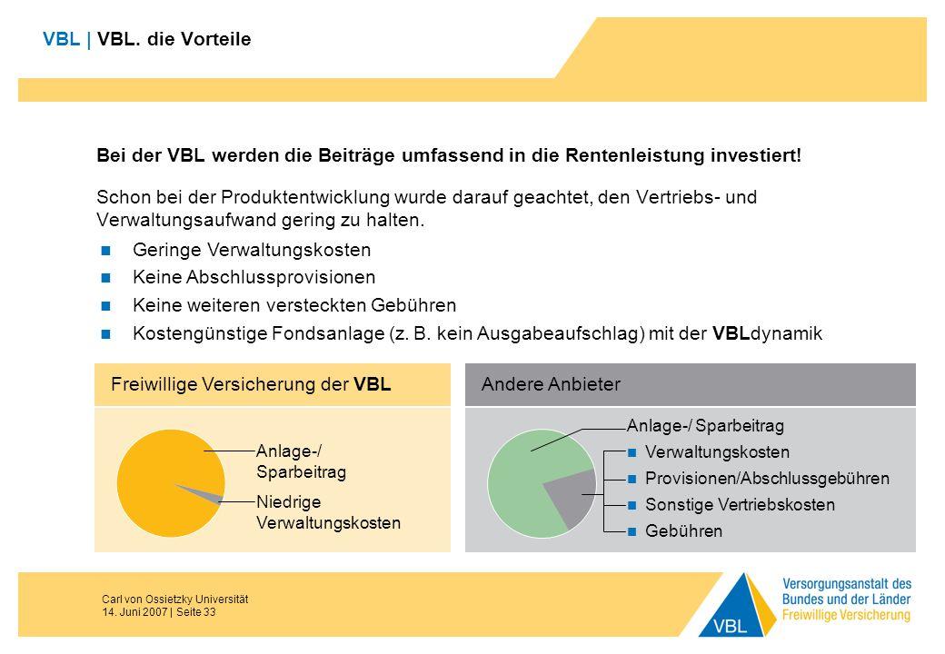 Carl von Ossietzky Universität 14. Juni 2007 | Seite 33 VBL | VBL. die Vorteile Bei der VBL werden die Beiträge umfassend in die Rentenleistung invest