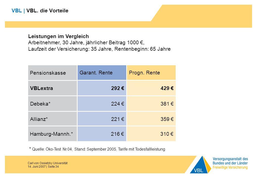 Carl von Ossietzky Universität 14. Juni 2007 | Seite 34 VBL | VBL. die Vorteile Leistungen im Vergleich Arbeitnehmer, 30 Jahre, jährlicher Beitrag 100