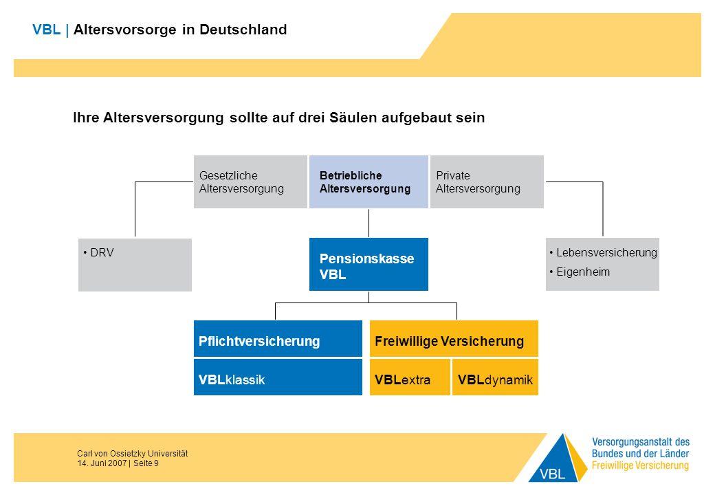 Carl von Ossietzky Universität 14. Juni 2007 | Seite 9 VBL | Altersvorsorge in Deutschland Ihre Altersversorgung sollte auf drei Säulen aufgebaut sein
