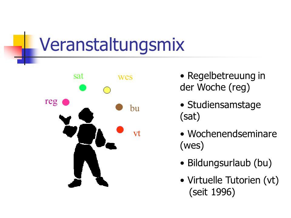 Veranstaltungsmix Regelbetreuung in der Woche (reg) Studiensamstage (sat) Wochenendseminare (wes) Bildungsurlaub (bu) Virtuelle Tutorien (vt) (seit 1996) reg bu wes sat vt
