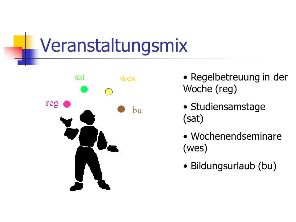 Veranstaltungsmix Regelbetreuung in der Woche (reg) Studiensamstage (sat) Wochenendseminare (wes) Bildungsurlaub (bu) reg bu wes sat