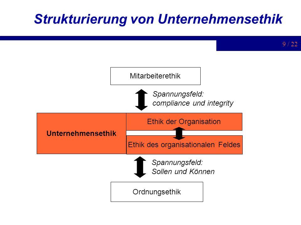 9 / 22 Strukturierung von Unternehmensethik Mitarbeiterethik Unternehmensethik Ordnungsethik Ethik der Organisation Ethik des organisationalen Feldes