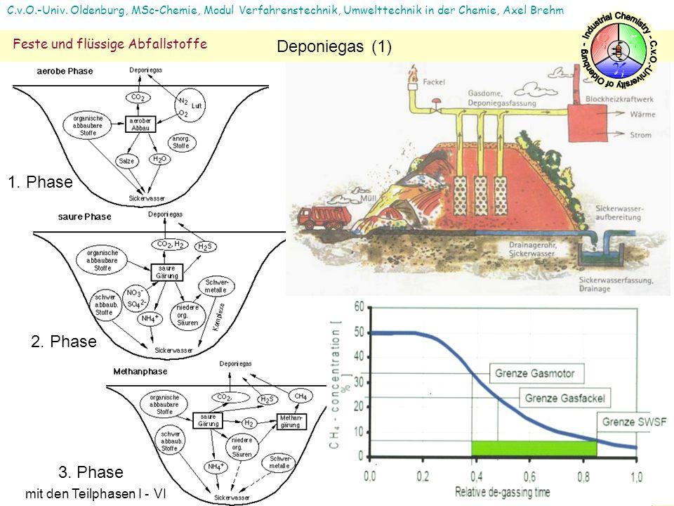 3. Phase mit den Teilphasen I - VI 2. Phase 1. Phase C.v.O.-Univ. Oldenburg, MSc-Chemie, Modul Verfahrenstechnik, Umwelttechnik in der Chemie, Axel Br