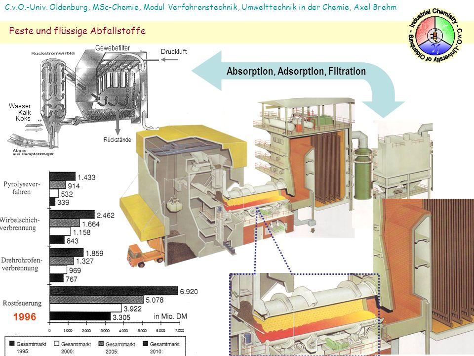 1996 Wasser Kalk Koks Druckluft Rückstände Absorption, Adsorption, Filtration Gewebefilter C.v.O.-Univ. Oldenburg, MSc-Chemie, Modul Verfahrenstechnik
