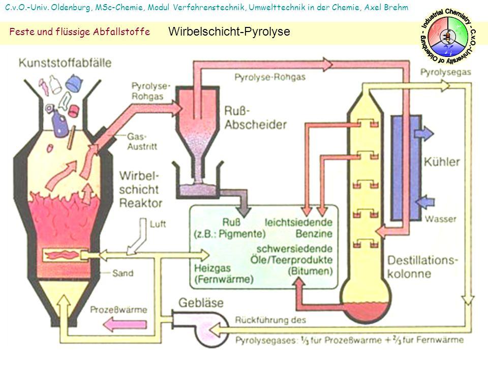 C.v.O.-Univ. Oldenburg, MSc-Chemie, Modul Verfahrenstechnik, Umwelttechnik in der Chemie, Axel Brehm Feste und flüssige Abfallstoffe Wirbelschicht-Pyr