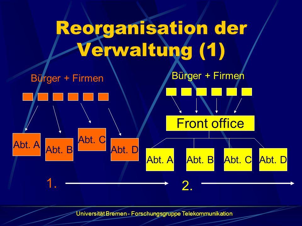 Reorganisation der Verwaltung (1) Front office Abt. AAbt. BAbt. CAbt. D Abt. C Abt. B Abt. A Bürger + Firmen 1. 2. Universität Bremen - Forschungsgrup