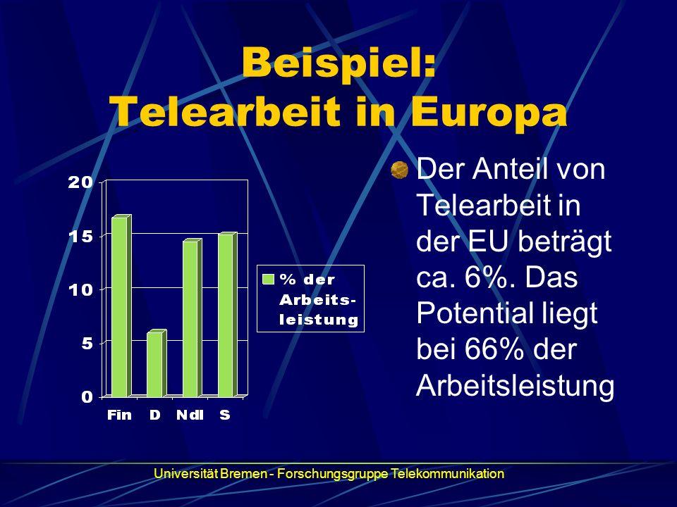 Beispiel: Telearbeit in Europa Der Anteil von Telearbeit in der EU beträgt ca. 6%. Das Potential liegt bei 66% der Arbeitsleistung Universität Bremen