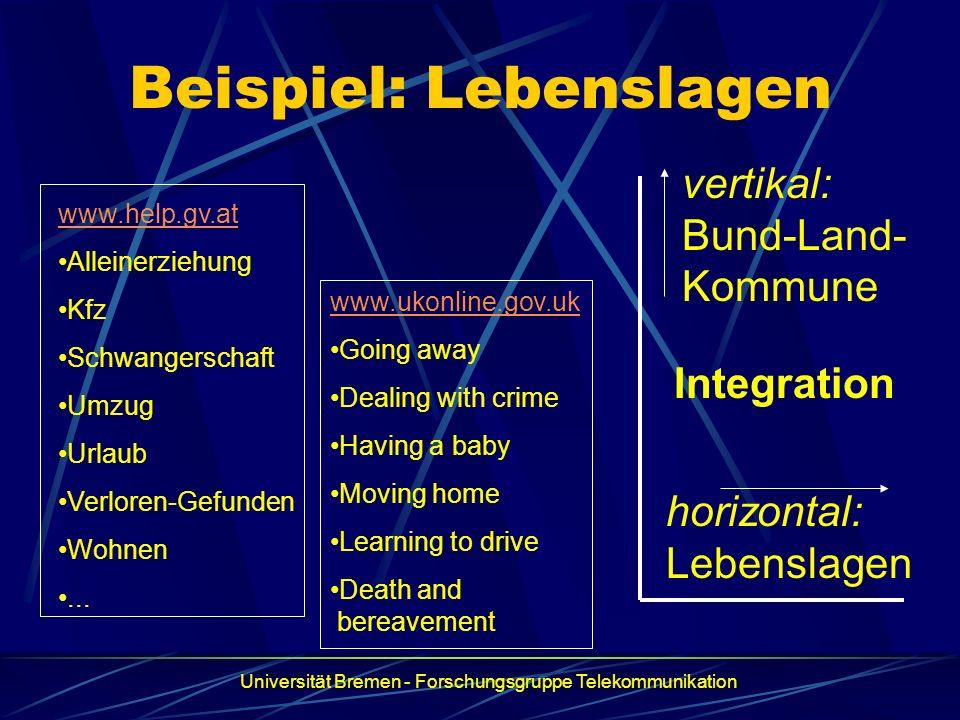 Beispiel: Lebenslagen www.help.gv.at Alleinerziehung Kfz Schwangerschaft Umzug Urlaub Verloren-Gefunden Wohnen... www.ukonline.gov.uk Going away Deali