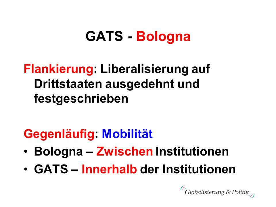 GATS - Bologna Flankierung: Liberalisierung auf Drittstaaten ausgedehnt und festgeschrieben Gegenläufig: Mobilität Bologna – Zwischen Institutionen GA