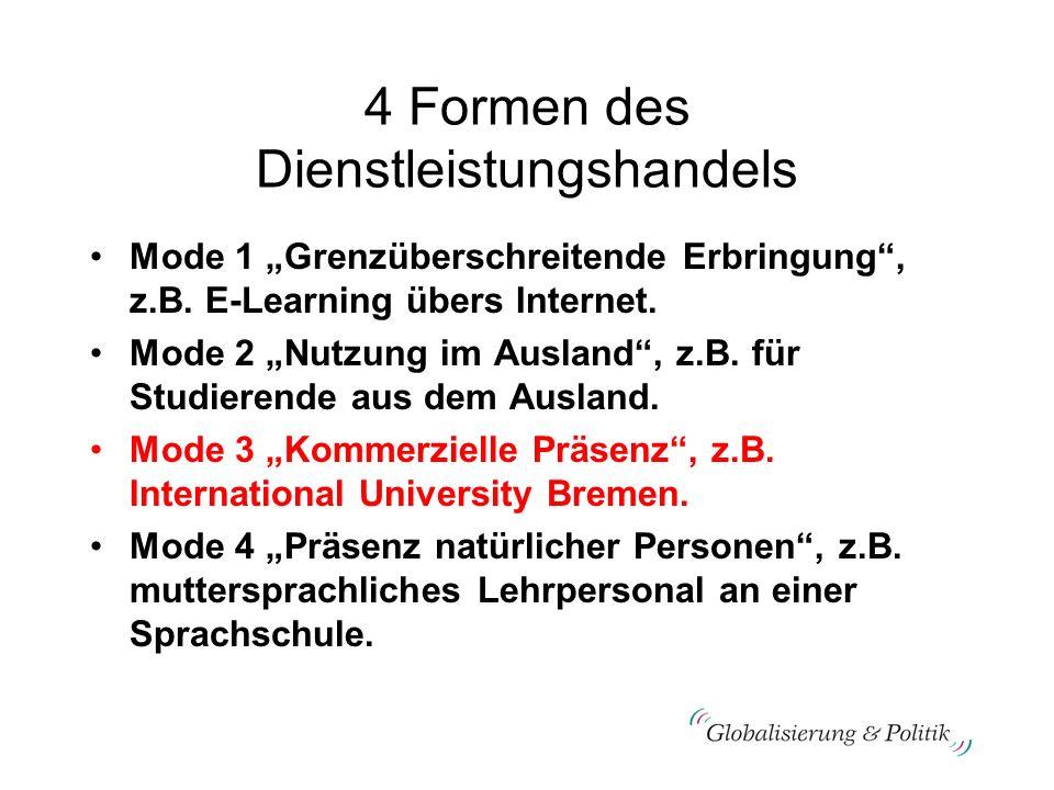 4 Formen des Dienstleistungshandels Mode 1 Grenzüberschreitende Erbringung, z.B. E-Learning übers Internet. Mode 2 Nutzung im Ausland, z.B. für Studie