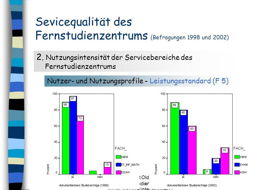 CvO Universität Oldenburg - 25 Jahre Fernstudienzentrum - 20.06.2003 (Günter Hohlfeld) 10 Sevicequalität des Fernstudienzentrums (Befragungen 1998 und