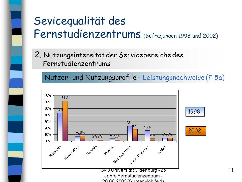 CvO Universität Oldenburg - 25 Jahre Fernstudienzentrum - 20.06.2003 (Günter Hohlfeld) 11 Sevicequalität des Fernstudienzentrums (Befragungen 1998 und