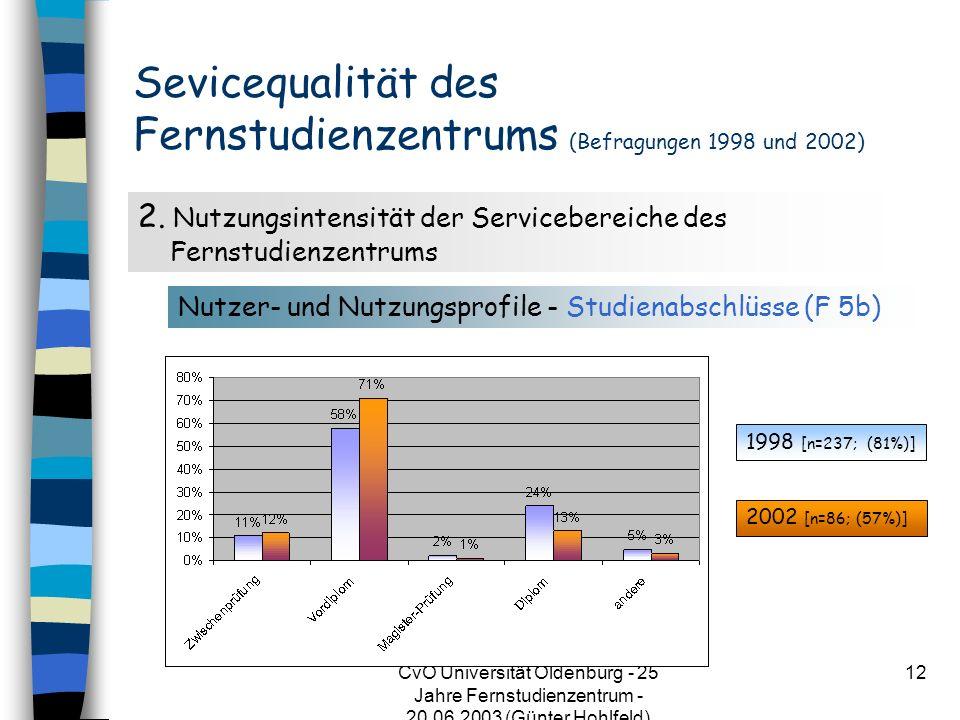 CvO Universität Oldenburg - 25 Jahre Fernstudienzentrum - 20.06.2003 (Günter Hohlfeld) 12 Sevicequalität des Fernstudienzentrums (Befragungen 1998 und