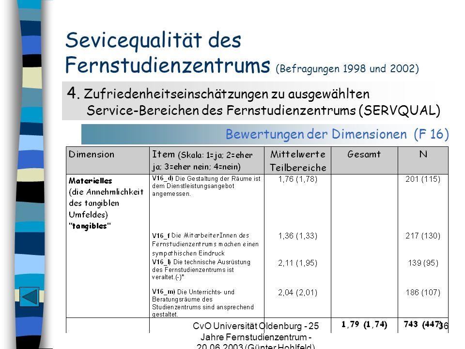 CvO Universität Oldenburg - 25 Jahre Fernstudienzentrum - 20.06.2003 (Günter Hohlfeld) 36 Sevicequalität des Fernstudienzentrums (Befragungen 1998 und