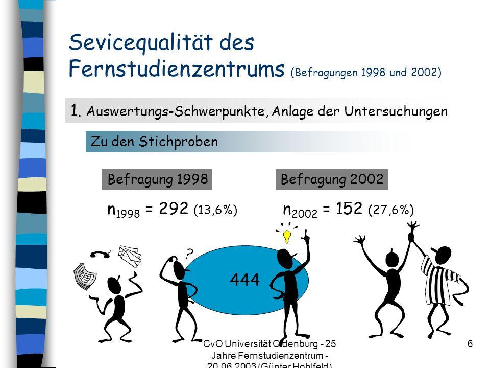 CvO Universität Oldenburg - 25 Jahre Fernstudienzentrum - 20.06.2003 (Günter Hohlfeld) 6 Sevicequalität des Fernstudienzentrums (Befragungen 1998 und