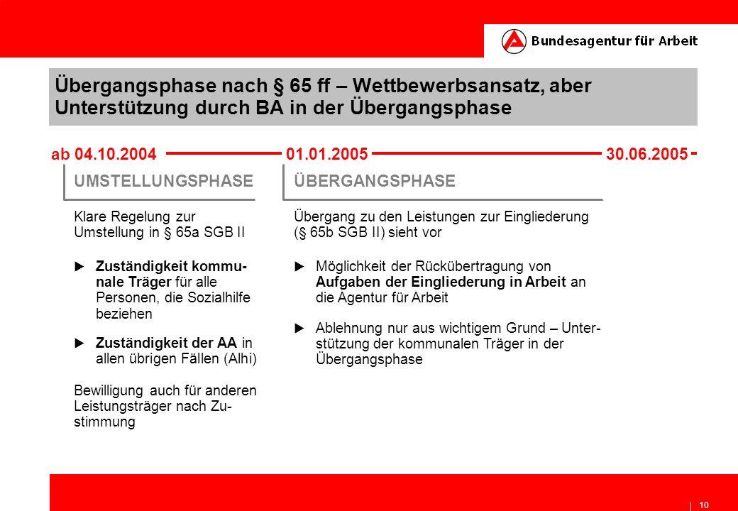 10 Übergangsphase nach § 65 ff – Wettbewerbsansatz, aber Unterstützung durch BA in der Übergangsphase ab 04.10.2004 01.01.2005 30.06.2005 UMSTELLUNGSP