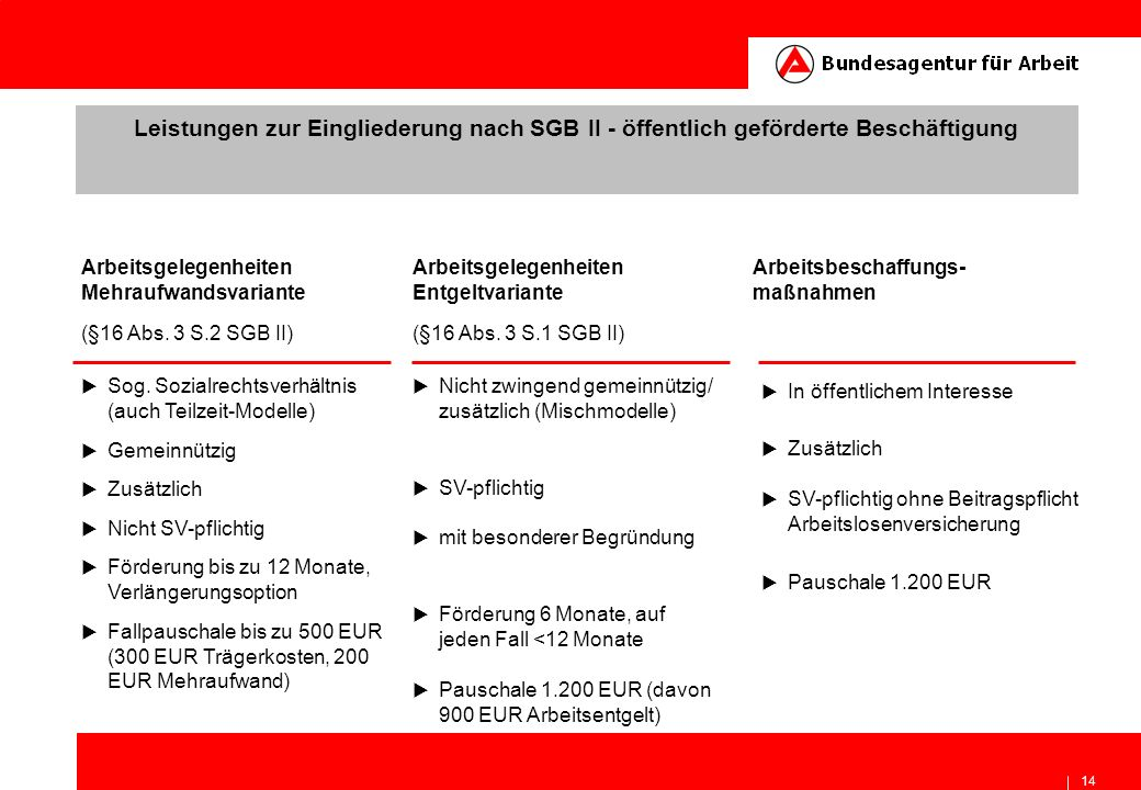 14 Leistungen zur Eingliederung nach SGB II - öffentlich geförderte Beschäftigung Arbeitsgelegenheiten Mehraufwandsvariante Arbeitsbeschaffungs- maßna