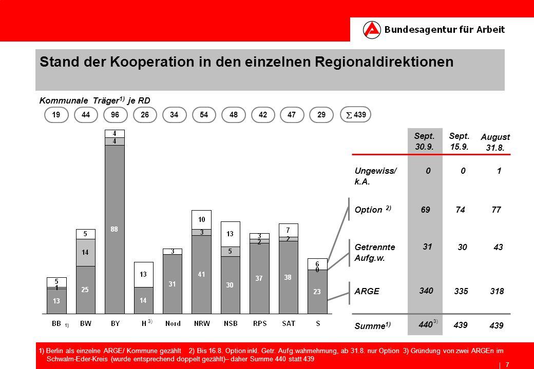 7 Stand der Kooperation in den einzelnen Regionaldirektionen Kommunale Träger 1) je RD 19449626345448424729 1) Berlin als einzelne ARGE/ Kommune gezäh
