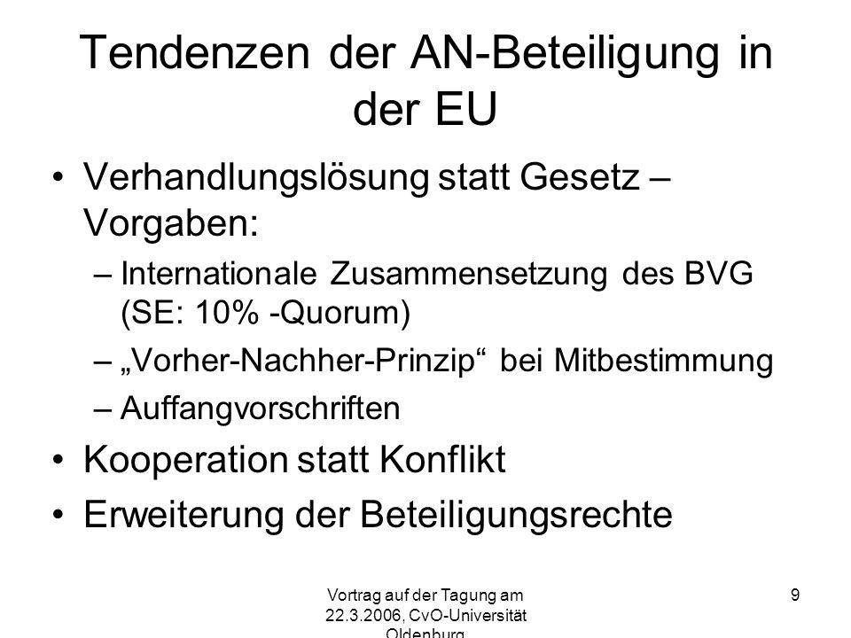 Vortrag auf der Tagung am 22.3.2006, CvO-Universität Oldenburg 9 Tendenzen der AN-Beteiligung in der EU Verhandlungslösung statt Gesetz – Vorgaben: –Internationale Zusammensetzung des BVG (SE: 10% -Quorum) –Vorher-Nachher-Prinzip bei Mitbestimmung –Auffangvorschriften Kooperation statt Konflikt Erweiterung der Beteiligungsrechte