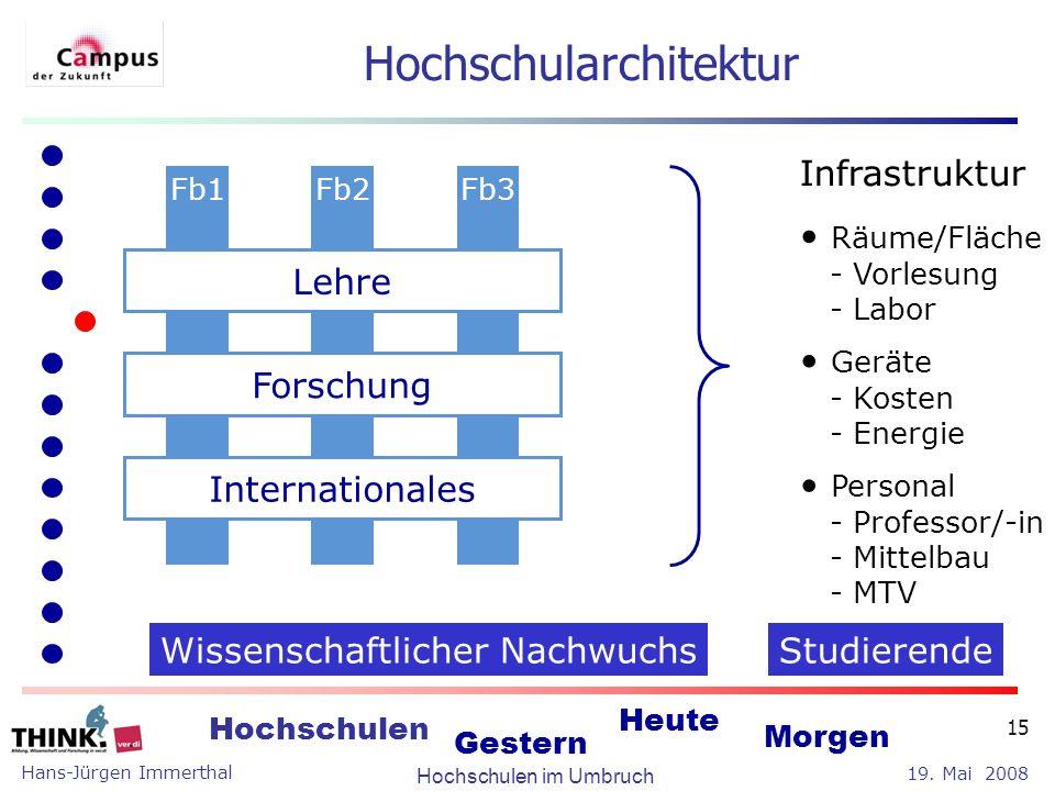Hans-Jürgen Immerthal Hochschulen im Umbruch 19. Mai 2008 Hochschulen Gestern Heute Morgen 15 Hochschularchitektur Fb1 Räume/Fläche - Vorlesung - Labo