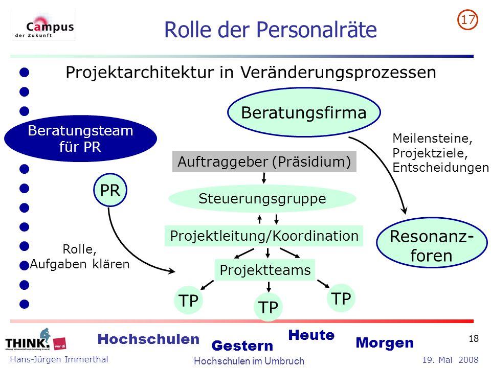 Hans-Jürgen Immerthal Hochschulen im Umbruch 19. Mai 2008 Hochschulen Gestern Heute Morgen 18 Rolle der Personalräte Projektarchitektur in Veränderung