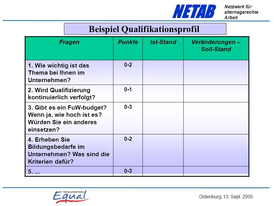 Oldenburg, 13. Sept. 2005 NETAB Netzwerk für alternsgerechte Arbeit Arbeitskreise AstrA - Alterstrukturanalyse Altersstruktur- analyse Arbeitsfähigkei