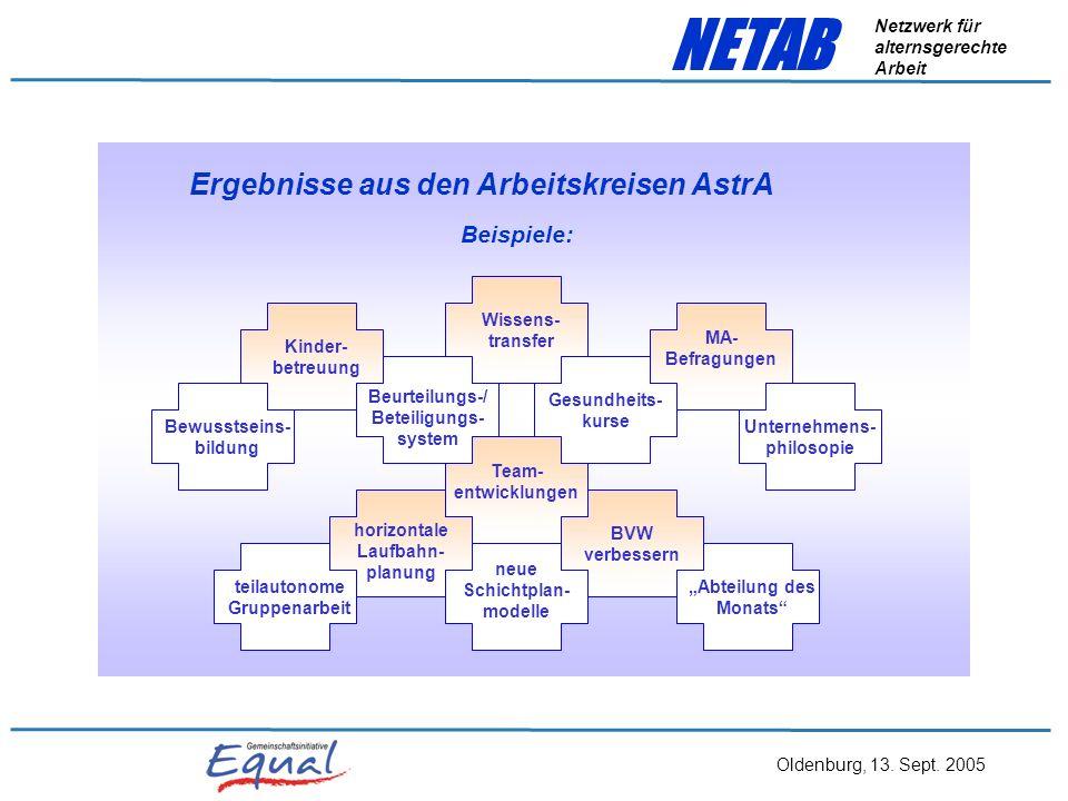 Oldenburg, 13. Sept. 2005 NETAB Netzwerk für alternsgerechte Arbeit FragenPunkteIst-StandVeränderungen – Soll-Stand 1. Wie wichtig ist das Thema bei I