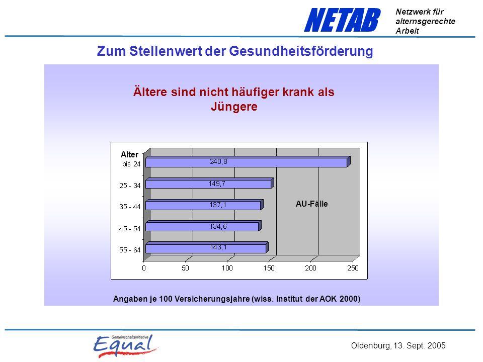 Oldenburg, 13. Sept. 2005 NETAB Netzwerk für alternsgerechte Arbeit Praxisbeispiel 2 Der Zukunftsworkshop Ältere Mitarbeiter in den Unternehmen sind v