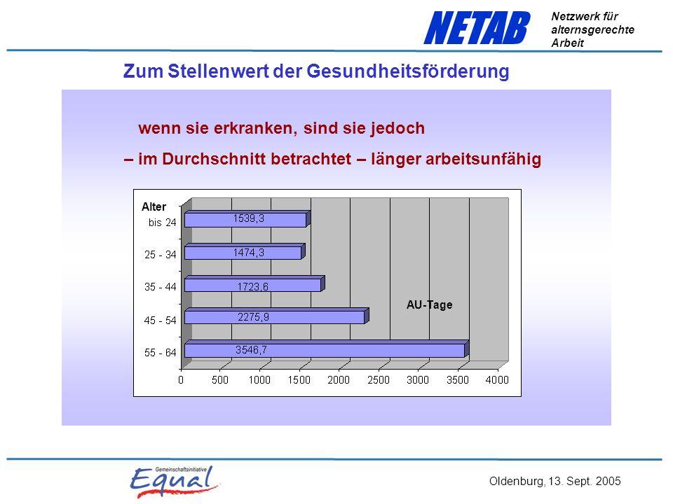Oldenburg, 13. Sept. 2005 NETAB Netzwerk für alternsgerechte Arbeit Zum Stellenwert der Gesundheitsförderung Ältere sind nicht häufiger krank als Jüng