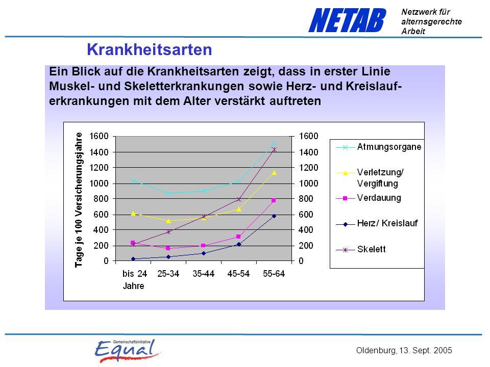 Oldenburg, 13. Sept. 2005 NETAB Netzwerk für alternsgerechte Arbeit wenn sie erkranken, sind sie jedoch – im Durchschnitt betrachtet – länger arbeitsu