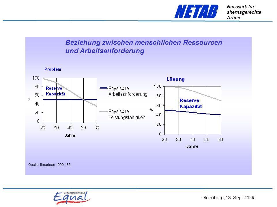 Oldenburg, 13. Sept. 2005 NETAB Netzwerk für alternsgerechte Arbeit Krankheitsarten Ein Blick auf die Krankheitsarten zeigt, dass in erster Linie Musk