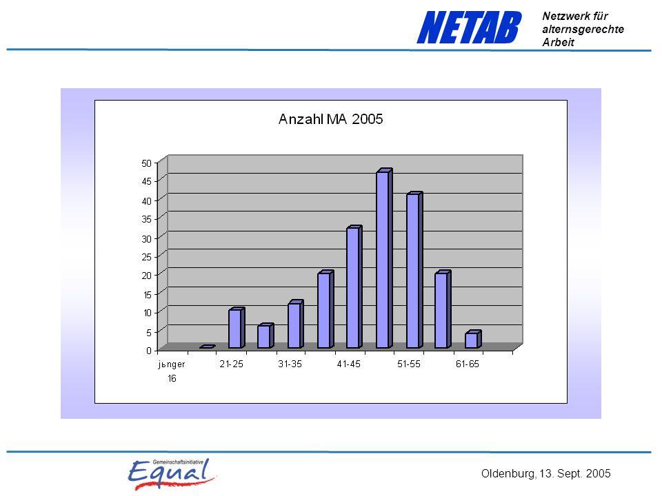 Oldenburg, 13. Sept. 2005 NETAB Netzwerk für alternsgerechte Arbeit Teilprojekte – operative Partner (Konzeptionelle Entwicklung und Anwendung) Koordi