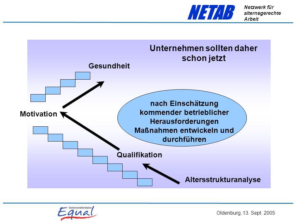 Oldenburg, 13. Sept. 2005 NETAB Netzwerk für alternsgerechte Arbeit Können bzw. wollen Ältere noch lernen? Und haben sie nicht bereits zu große Wissen