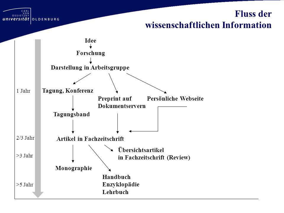 Fluss der wissenschaftlichen Information Idee Forschung Darstellung in Arbeitsgruppe Tagung, Konferenz Preprint auf Dokumentservern Persönliche Websei