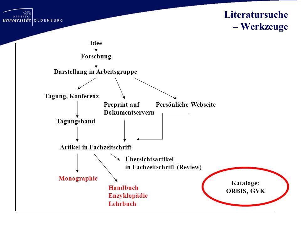 Literatursuche – Werkzeuge Idee Forschung Darstellung in Arbeitsgruppe Tagung, Konferenz Preprint auf Dokumentservern Persönliche Webseite Tagungsband